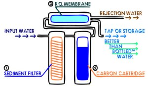 GNS Mermaid Water Systems  Enjoy Clean, Clear, Soft Water