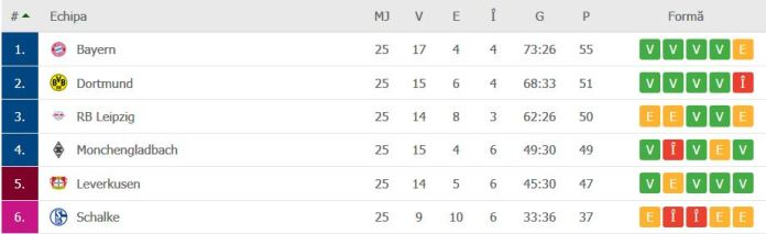 Cum arata clasamentul in Bundesliga