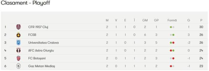 Clasament Liga 1 playoff mai 2020