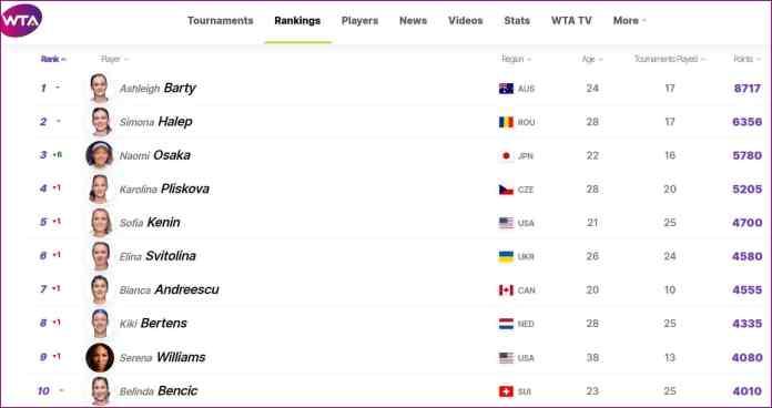 Clasamentul general WTA