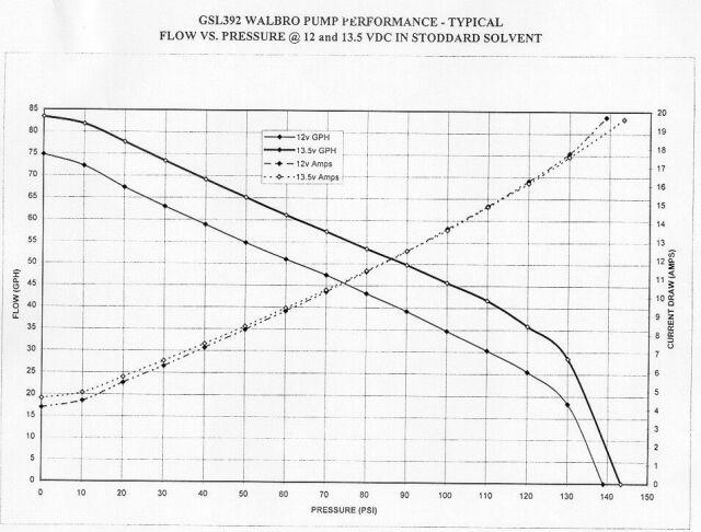 Flow Chart Comparison