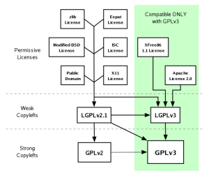A Quick Guide to GPLv3  GNU Project  Free Software Foundation