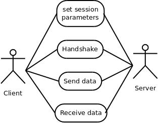 The TLS Protocol (GnuTLS 3.6.11)