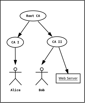 X.509 certificates (GnuTLS 3.6.10)