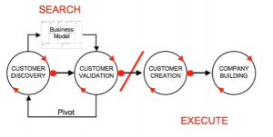 Customer Client Development Model