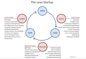 The Lean Startup Model