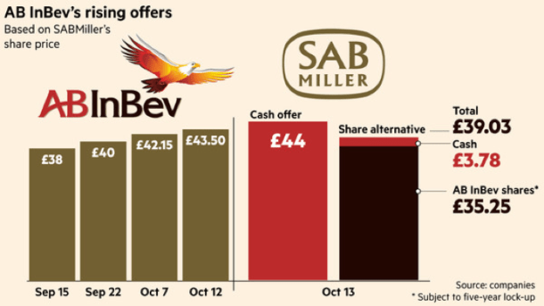 AB InBev Rising Offers