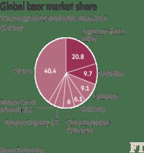 Global Beer Market Share
