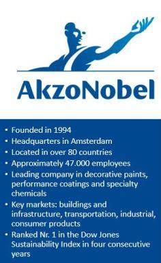 Akzonobel Profile
