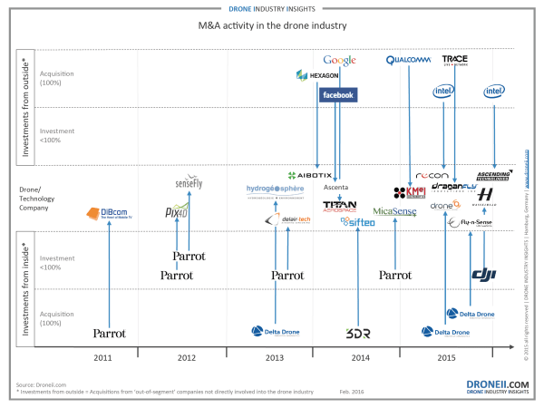 MA-activity-in-the-drone-industry