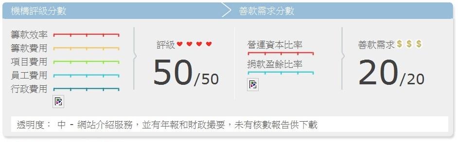 香港世界宣明會 | Go.Asia