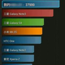HUAWEI Honor 4 Benchmark