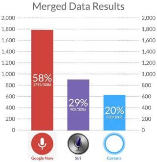 Google Now vs. Siri vs. Cortana