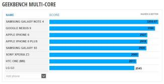 Nexus 9 Multi-Core Benchmark