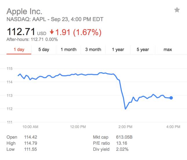 apple-aktie-einbruch