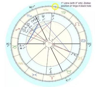 【專題】雙星記:黑洞的占星學意義 - 分享星 Share horoscope