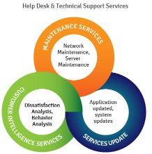 Help Desk Outsourcing  Help Desk Call Center  Go4customer