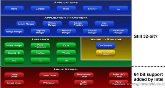 android-architecture-64-bit-kernel-by-intel