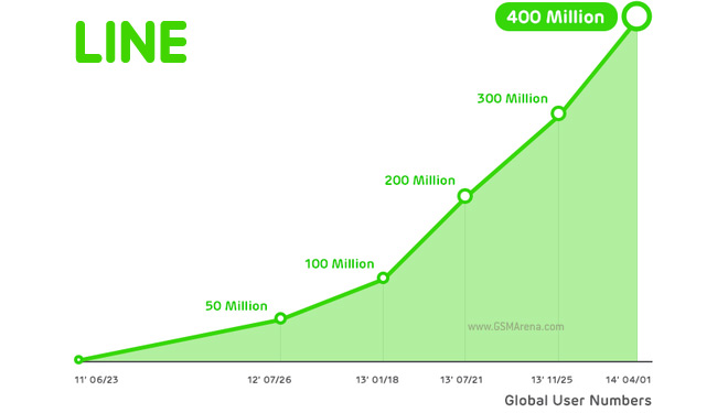 LINE Messenger now reaches 400 Million Registered Users