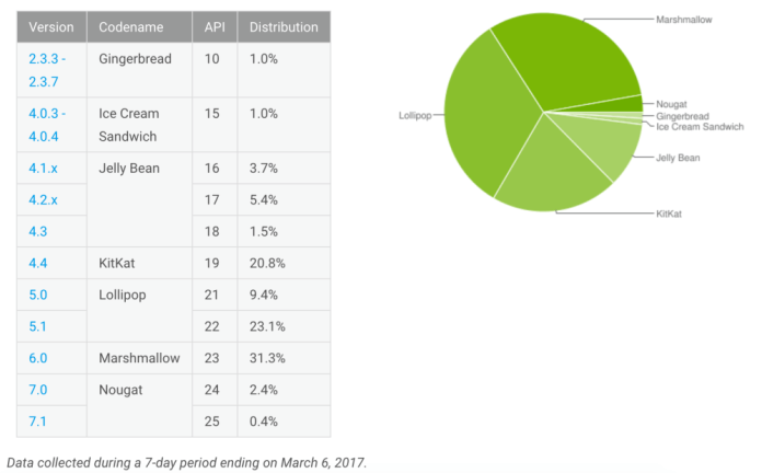 march-17-android-distribution-numbers