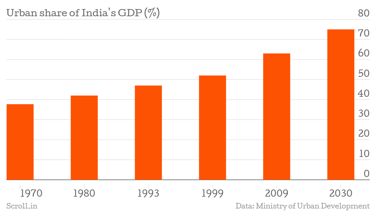 Urban-share-of-India-s-GDP-Percentage-chartbuilder-Source Ministry of Urban Development