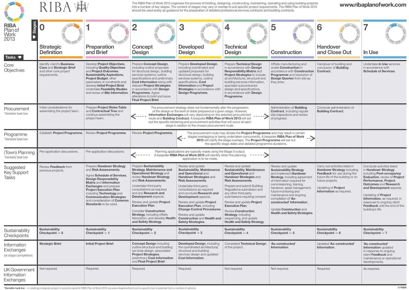 Checklist For Building A House Riba Plan Of Work 2013 Goastudio