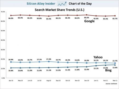 percentuale di uso di google, bing e yahoo nel mercato della ricerca