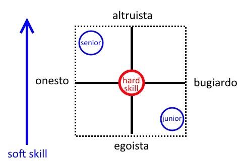 percezione-softskill