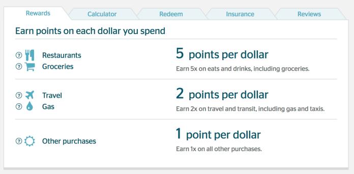 money saving tips utilize credit card opints