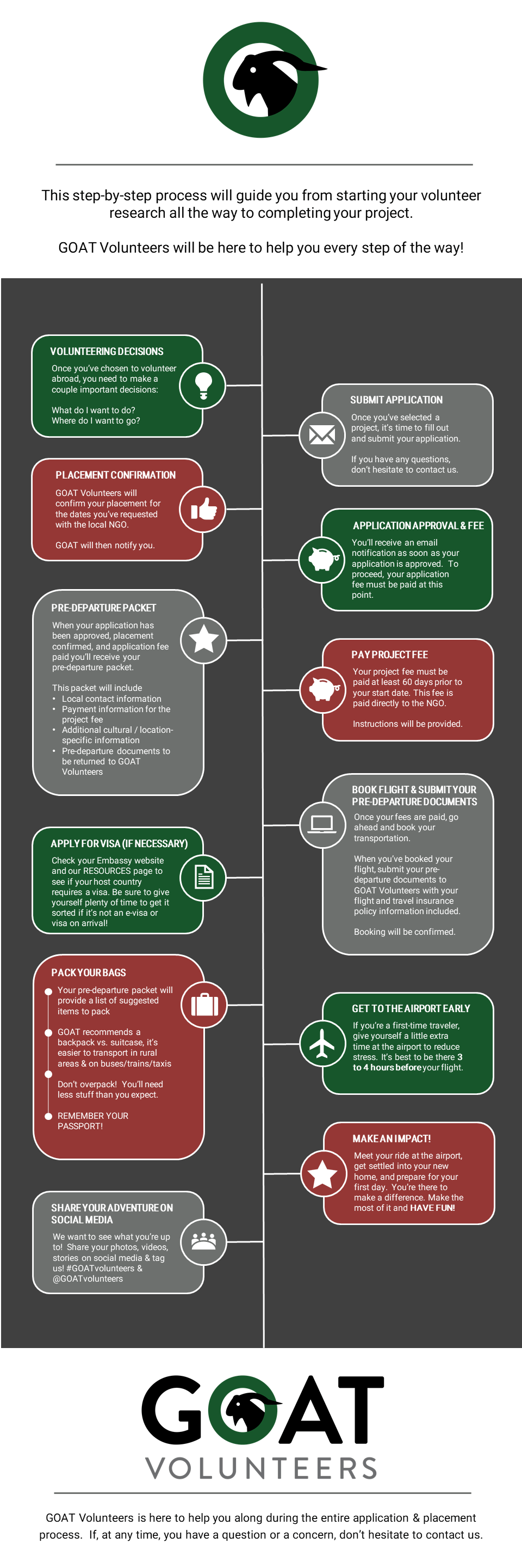 GOAT Volunteers process infographic