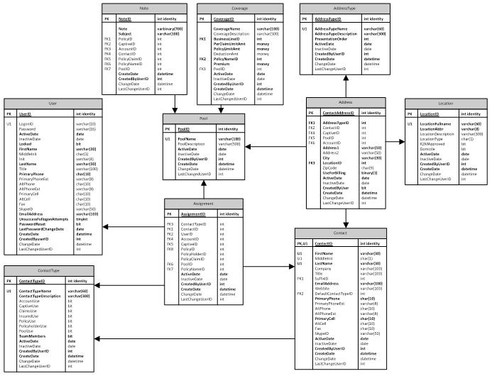 Database design case study examples