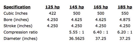 Warner motor comparison