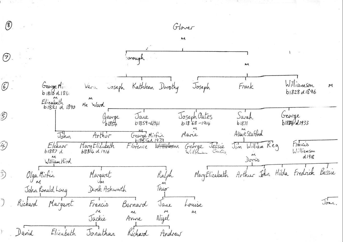 example of family tree diagram polaris sportsman 90 wiring template