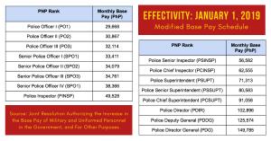 PNP Salary Grade 2019