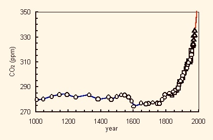 Chart of ice core data showing CO2 levels from year 1000 to1990's