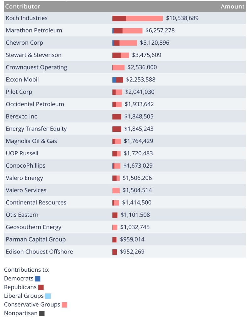 Chart of top Oil Industry contributors to election campaigns, 2017-2018