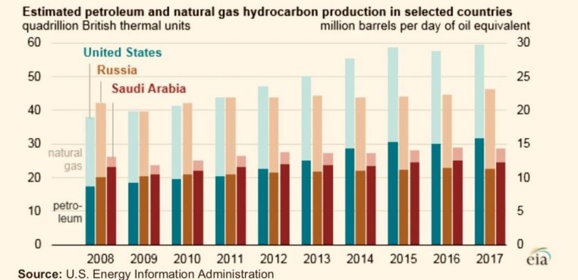 U.S. EIA chart showing oil and gas production
