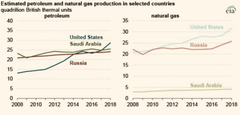 Charts showing U.S. and Russian oil and gas production