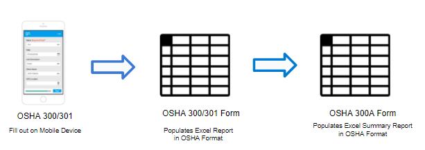 3 Ways to Achieve OSHA Safety Compliance with GoCanvas