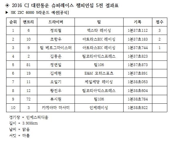 2016_0729-슈퍼레이스_5전_SK_ZIC_6000_5R_예선_06기록표