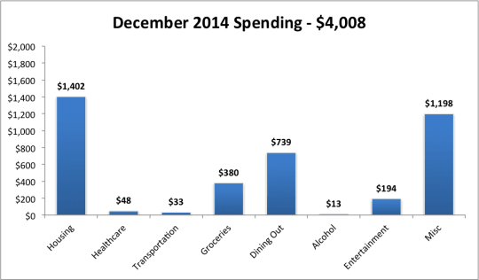 2014 Dec monthly expenses