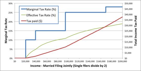 Tax Curve