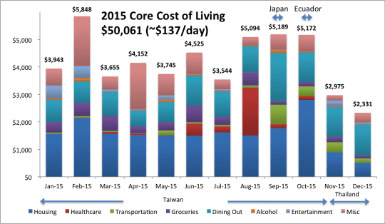 2015 Core Cost of Living2