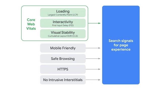 Google's Core Web Vitals flow chart breakdown