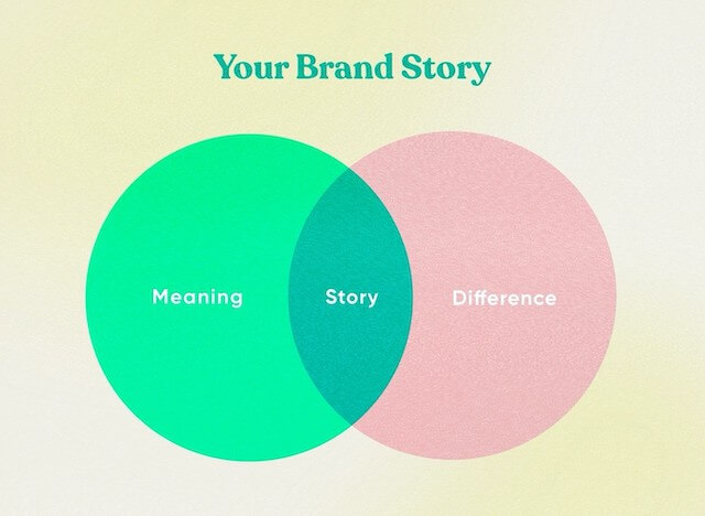 A venn diagram showing concepts of a brand story