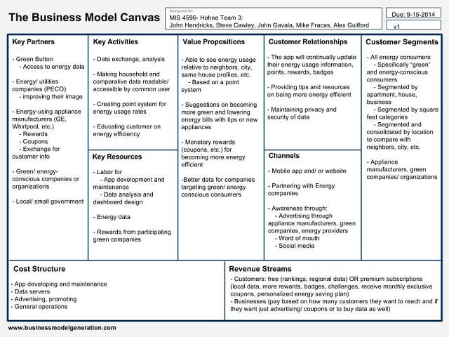 How To Use A Business Model Canvas To Set Your Business Up For Success Godaddy Blog
