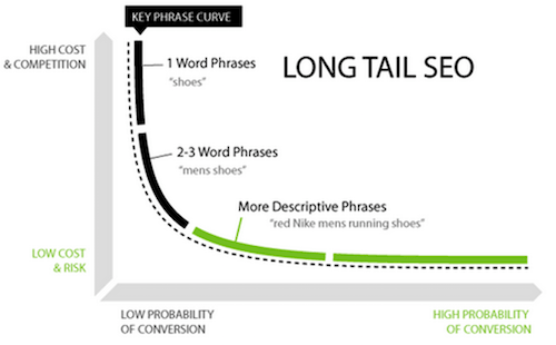 Long Tail SEO Curve QuickSprout Graphic