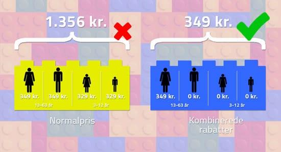 LEGOland billetpriser infographic rabat LEGOland og fribilletter til LEGOland