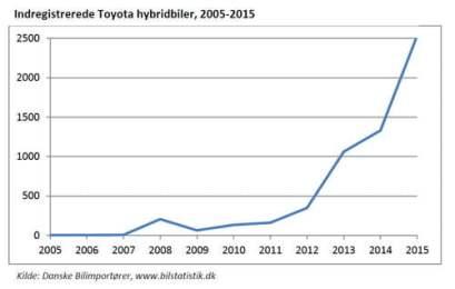 hybridbiler udvikling