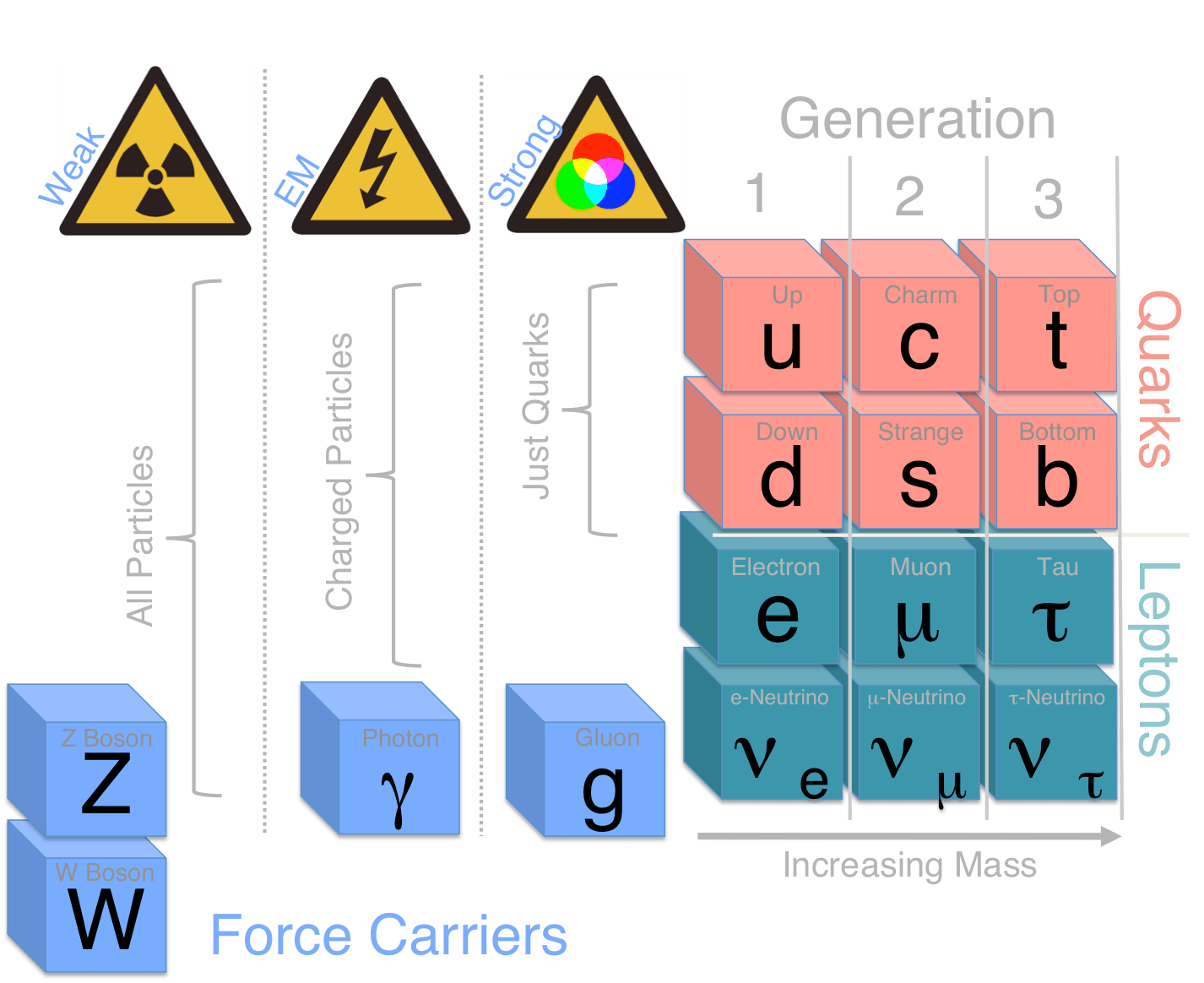 The Higgs Field According To The Standard Model